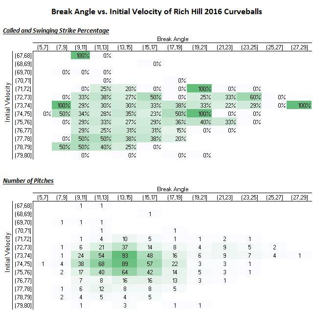 break-angle-vs-initial-velocity