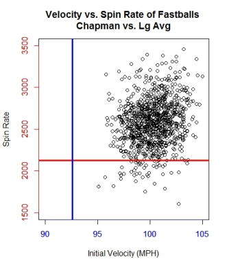 graph-1_scatter-of-velo-vs-spin