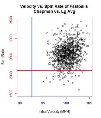 graph-1_scatter-of-velo-vs-spin