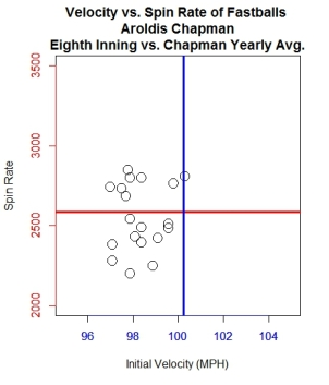 graph-4_scatter-of-velo-vs-spin-chapman-8th-vs-year-avg