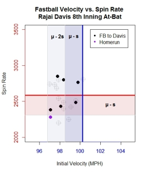graph-5_scatter-of-velo-vs-spin-rajai-davis-atbat-highlighted