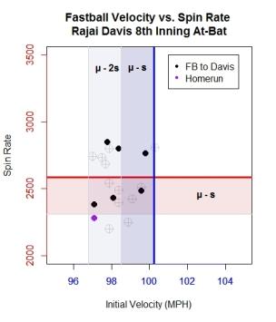 graph-5_scatter-of-velo-vs-spin-rajai-davis-atbat-highlighted