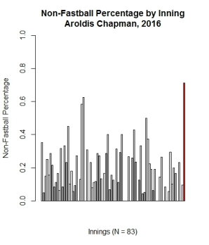 graph-6_non-fastball-pct-bar-chart