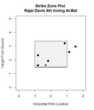 graph-7_strike-zone-plot