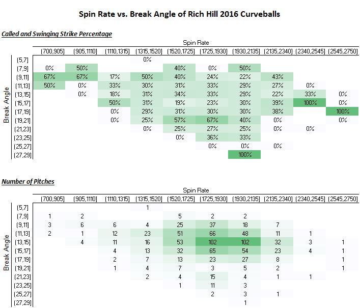 spin-rate-vs-break-angle