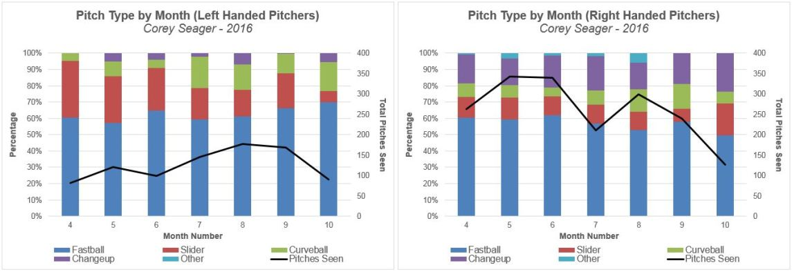 graph-2_pitch-type-by-mont