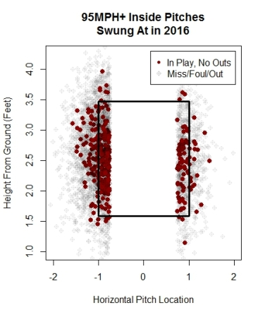 graph-1_all-inside-pitches-swung-at