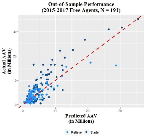 Actual vs. Predicted