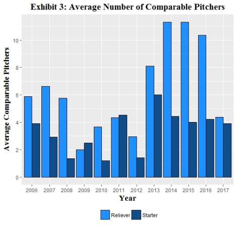 Exhibit 3_Average Comparables by Year
