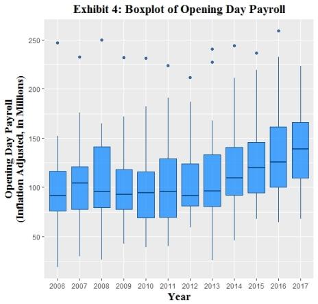Exhibit 4_Boxplot of Opening Day Payroll