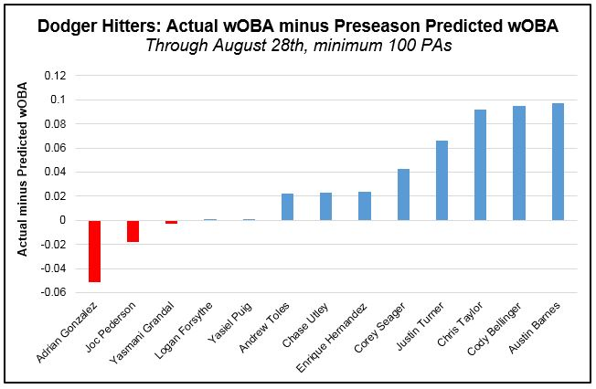 Hitters - wOBA actual minus preseason (Pre-Aug 29th)