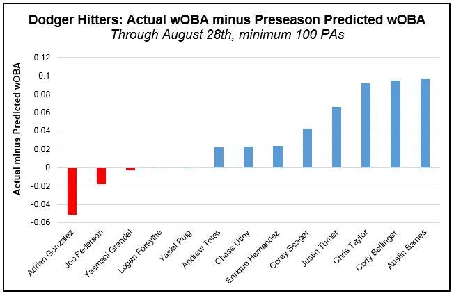 Hitters - wOBA actual minus preseason (Pre-Aug 29th)