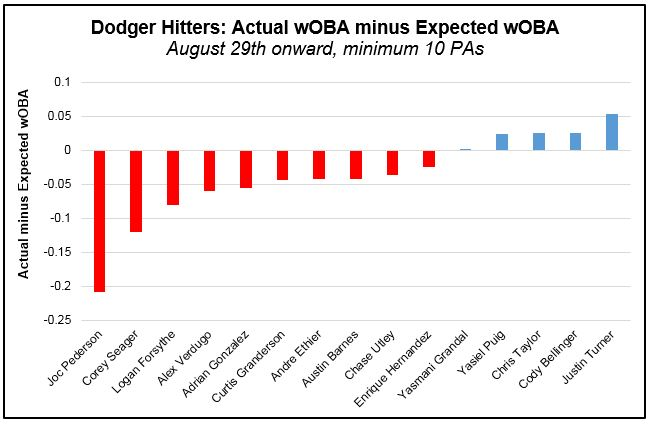 Hitters - wOBA actual minus xwOBA (Post Aug 29th)
