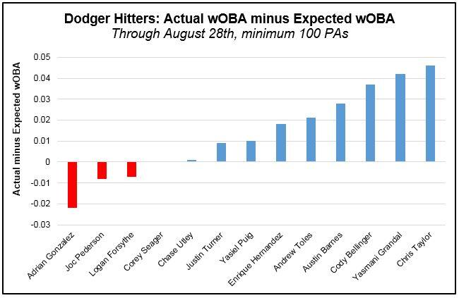 Hitters - wOBA actual minus xwOBA (Pre-Aug 29th)