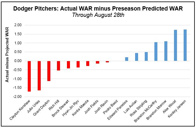 Pitchers - WAR actual minus Preseason (Pre-Aug 29th)