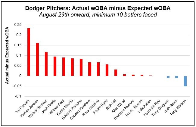 Pitchers - wOBA actual minus xwOBA (Post Aug 29th)