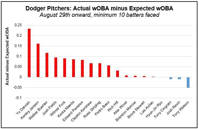Pitchers - wOBA actual minus xwOBA (Post Aug 29th)
