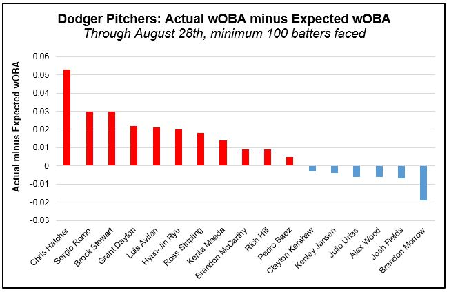 Pitchers - wOBA actual minus xwOBA (Pre-Aug 29th)