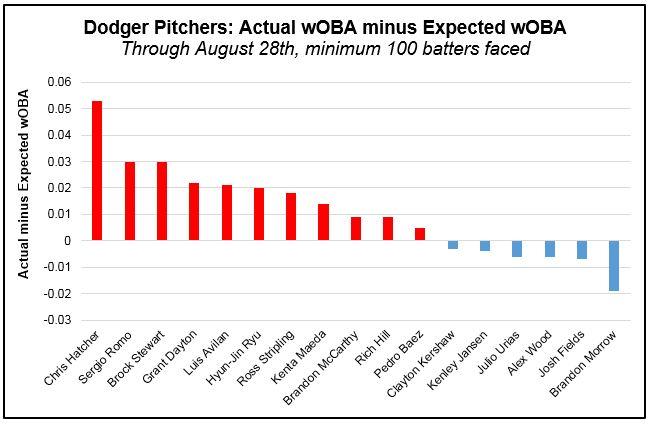Pitchers - wOBA actual minus xwOBA (Pre-Aug 29th)
